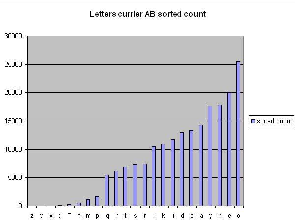 lettersabortedoncount