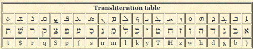 aramaic hebrew transliteration table