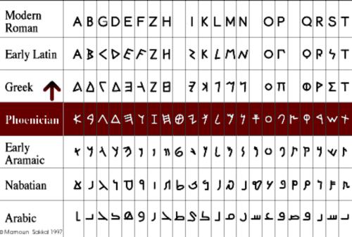 aramaic nabatian arabic