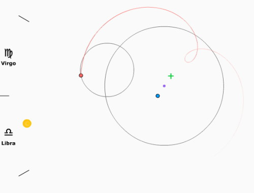 Ptolemaic model: Jupiter (red) circles earth (blue) in a special epicycle (red line 0.45/0.2/0.39/56.4s) and sun circles around (yellow)