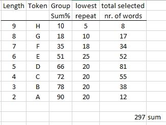 token-summary-table