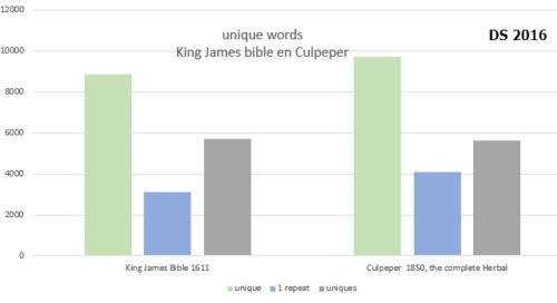uniques-bible-en-culpeper